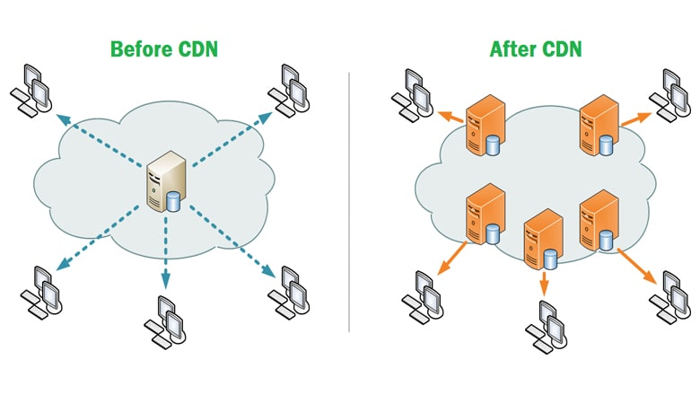 what is CDN - How Does A CDN Work