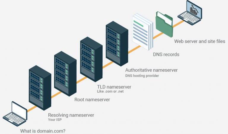 What Is DNS - How Does DNS Work In 7 Steps
