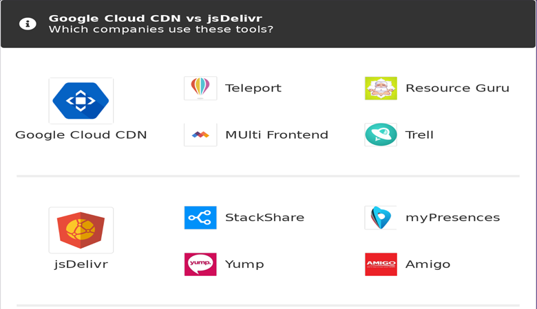 what is CDN - Google Cloud CDN