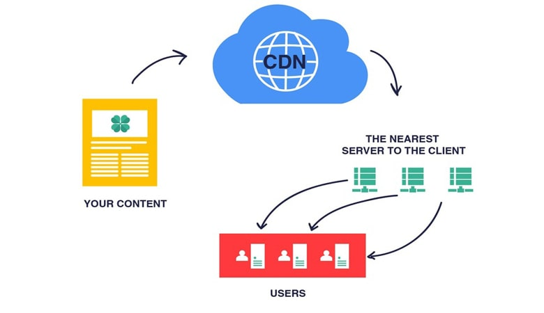 what is cloudflare - What is CDN?