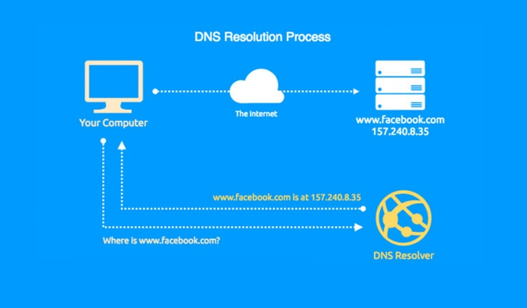 What Is DNS - What is a DNS resolver