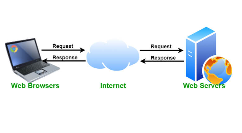 What is web server and how does it work